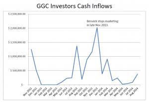 GGC Investors Cash Inflow