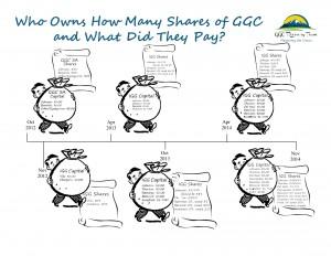 GGC Capital and Shares